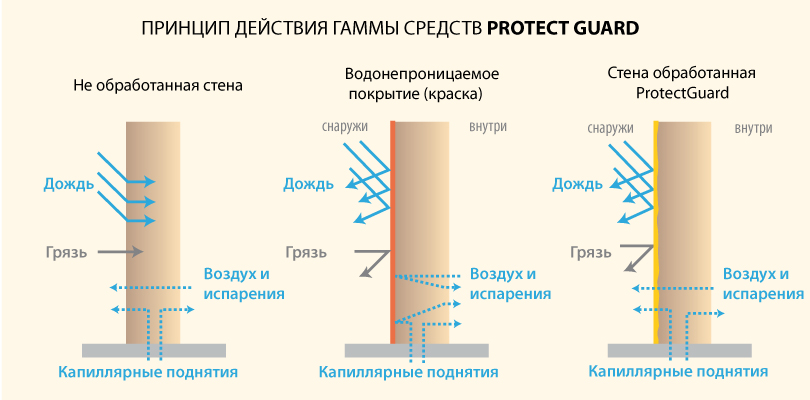 princip distviya protect guard